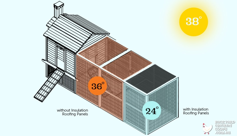 Insulated chicken coop roofing panels infographic